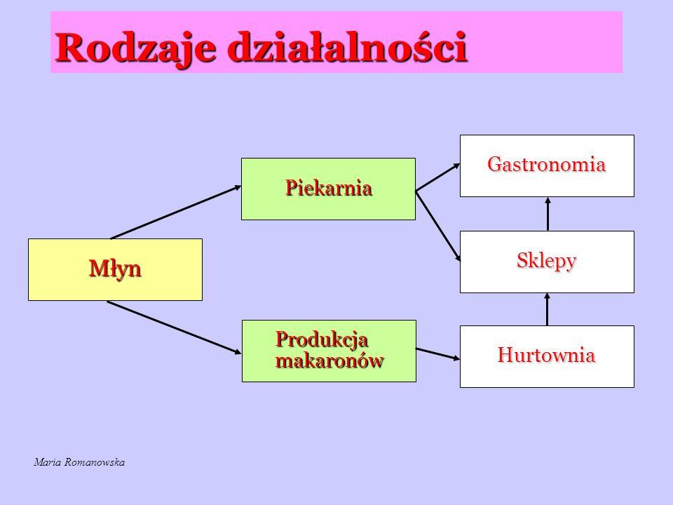 Rodzaje działalności Młyn Piekarnia Produkcja makaronów Hurtownia Sklepy Gastronomia Maria Romanowska