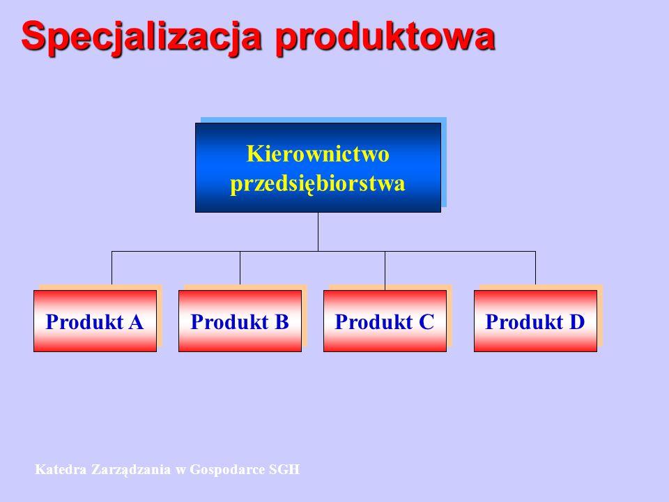 Specjalizacja produktowa Kierownictwo przedsiębiorstwa Kierownictwo przedsiębiorstwa Produkt C Produkt D Produkt B Produkt A Katedra Zarządzania w Gos