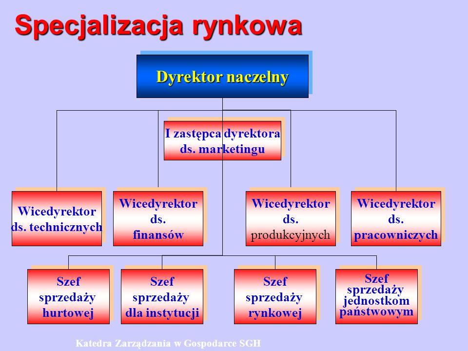 Specjalizacja rynkowa Dyrektor naczelny Wicedyrektor ds.