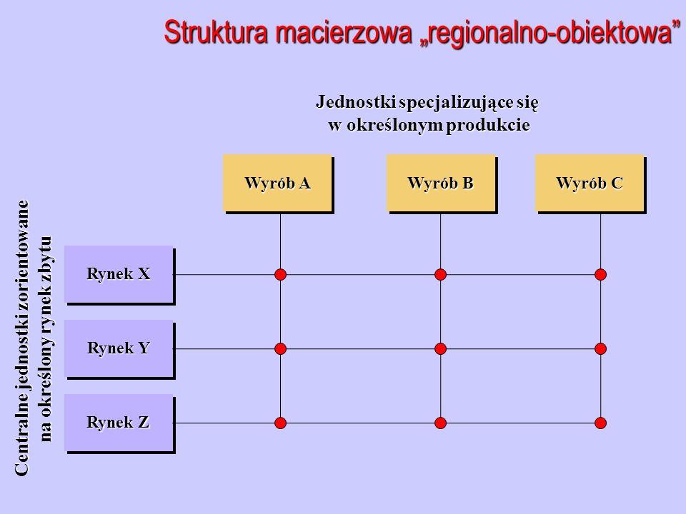 """Struktura macierzowa """"regionalno-obiektowa Rynek X Rynek Y Rynek Z Centralne jednostki zorientowane na określony rynek zbytu Jednostki specjalizujące się w określonym produkcie w określonym produkcie Wyrób A Wyrób B Wyrób C"""