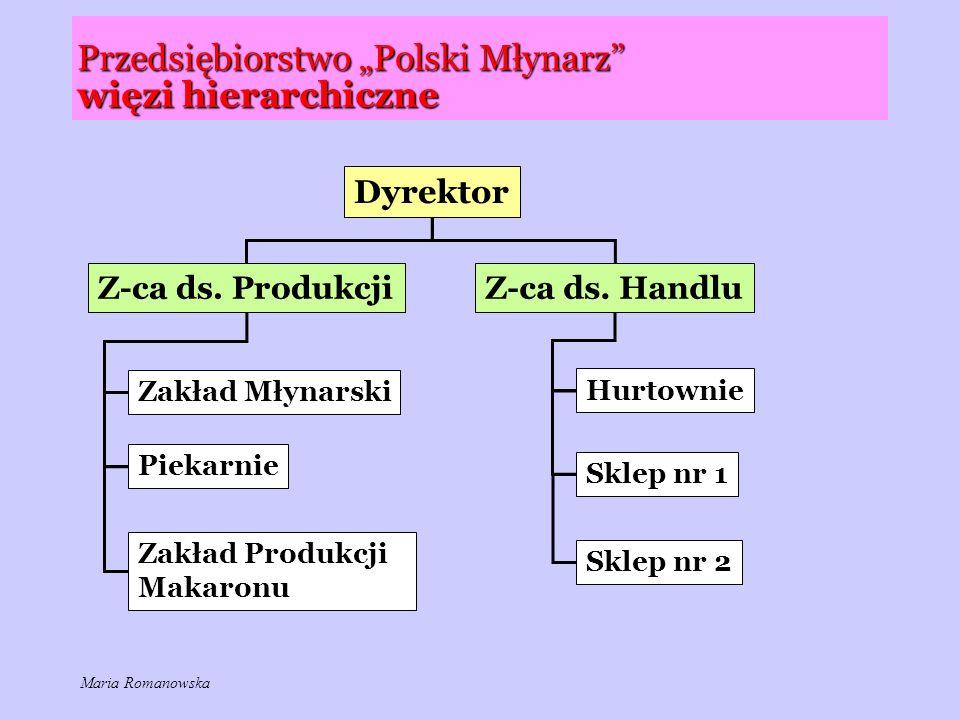 """Przedsiębiorstwo """"Polski Młynarz więzi hierarchiczne Dyrektor Z-ca ds."""