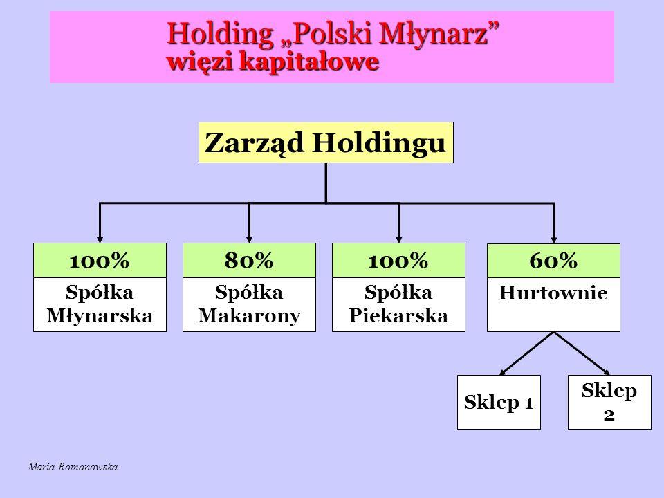 """Holding """"Polski Młynarz"""" więzi kapitałowe Zarząd Holdingu 100% Spółka Młynarska 80%100% 60% Spółka Makarony Spółka Piekarska Hurtownie Sklep 1 Sklep 2"""