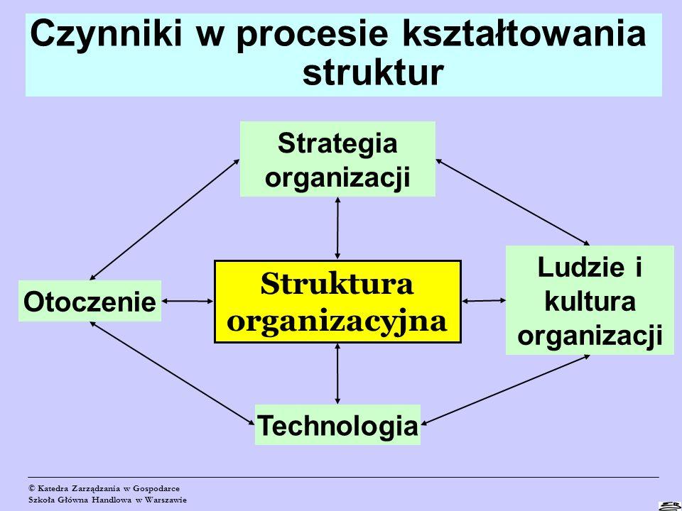 Czynniki w procesie kształtowania struktur Struktura organizacyjna Technologia Otoczenie Ludzie i kultura organizacji Strategia organizacji © Katedra