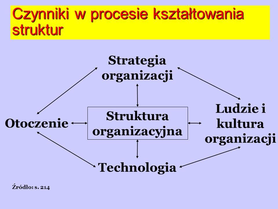 Czynniki w procesie kształtowania struktur Źródło: s.