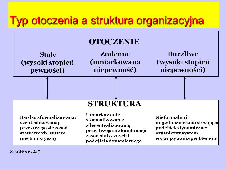 Typ otoczenia a struktura organizacyjna Źródło: s. 217 Stałe (wysoki stopień pewności) OTOCZENIE Zmienne (umiarkowana niepewność) Burzliwe (wysoki sto