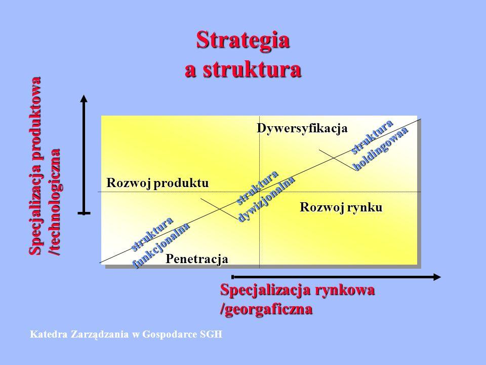 Strategia a struktura Rozwoj produktu Dywersyfikacja Penetracja Rozwoj rynku Specjalizacja rynkowa /georgaficzna Specjalizacja produktowa /technologiczna strukturafunkcjonalna strukturadywizjonalna strukturaholdingowaa Katedra Zarządzania w Gospodarce SGH