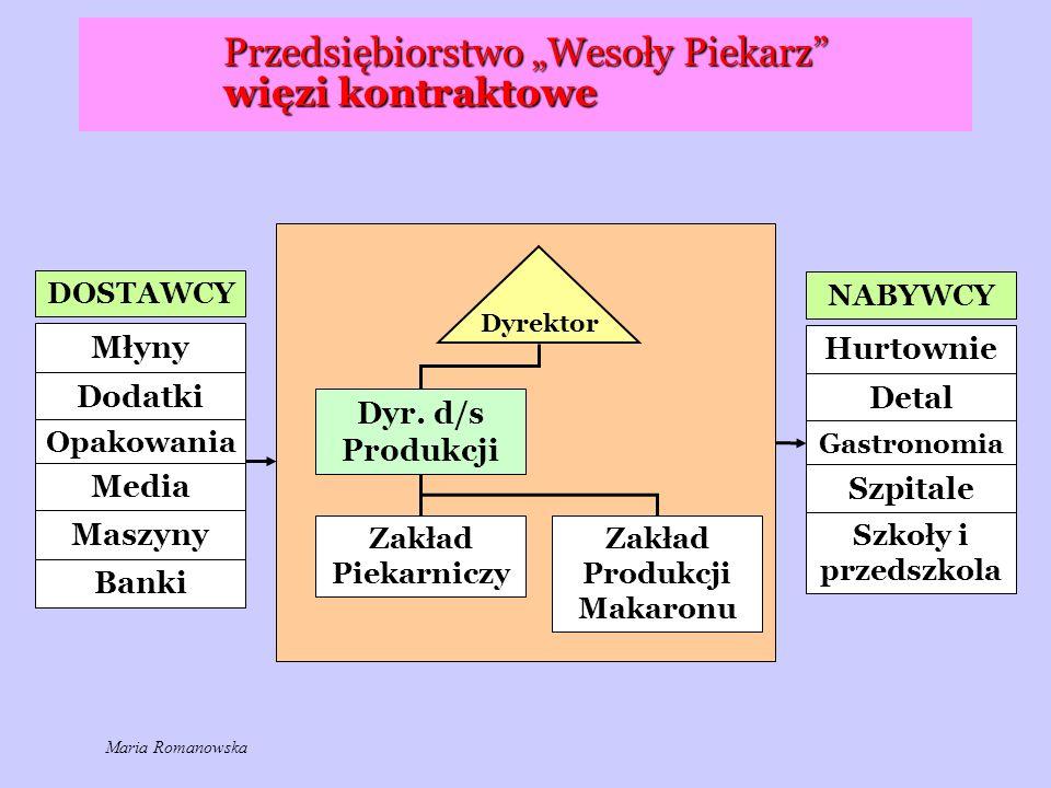 """Przedsiębiorstwo """"Wesoły Piekarz"""" więzi kontraktowe Dyr. d/s Produkcji Zakład Piekarniczy DOSTAWCY Młyny Dodatki Opakowania Media Maszyny Banki Dyrekt"""