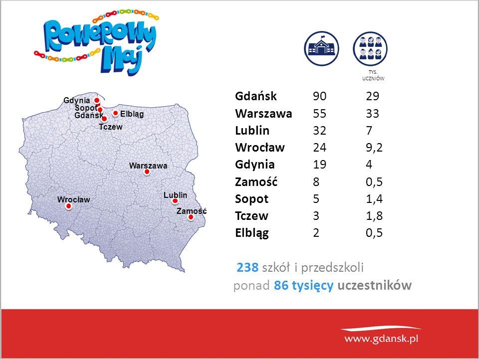 238 szkół i przedszkoli ponad 86 tysięcy uczestników Warszawa Lublin Zamość Wrocław Elbląg Tczew Gdańsk Sopot Gdynia Gdańsk9029 Warszawa5533 Lublin327 Wrocław249,2 Gdynia194 Zamość80,5 Sopot51,4 Tczew31,8 Elbląg20,5 TYS.