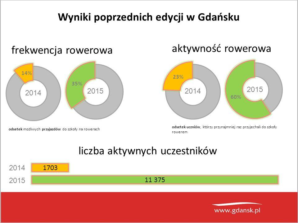 odsetek uczniów, którzy przynajmniej raz przyjechali do szkoły rowerem Wyniki poprzednich edycji w Gdańsku 2014 14% 35% 2015 frekwencja rowerowa 2014 23% 60% 2015 aktywność rowerowa odsetek możliwych przyjazdów do szkoły na rowerach liczba aktywnych uczestników 2014 2015 11 375 1703