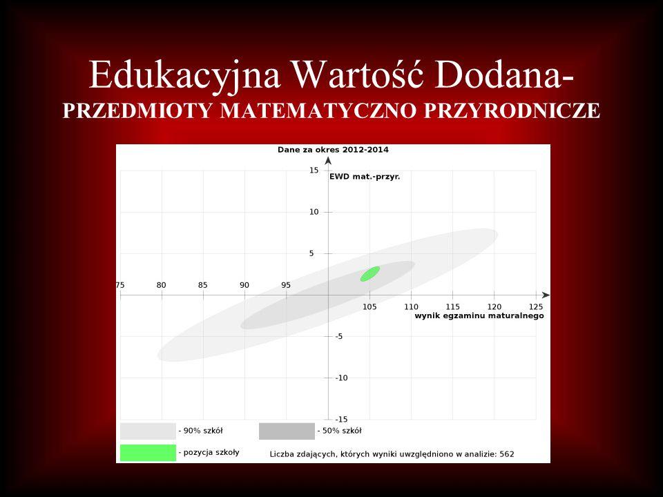 Edukacyjna Wartość Dodana- PRZEDMIOTY MATEMATYCZNO PRZYRODNICZE