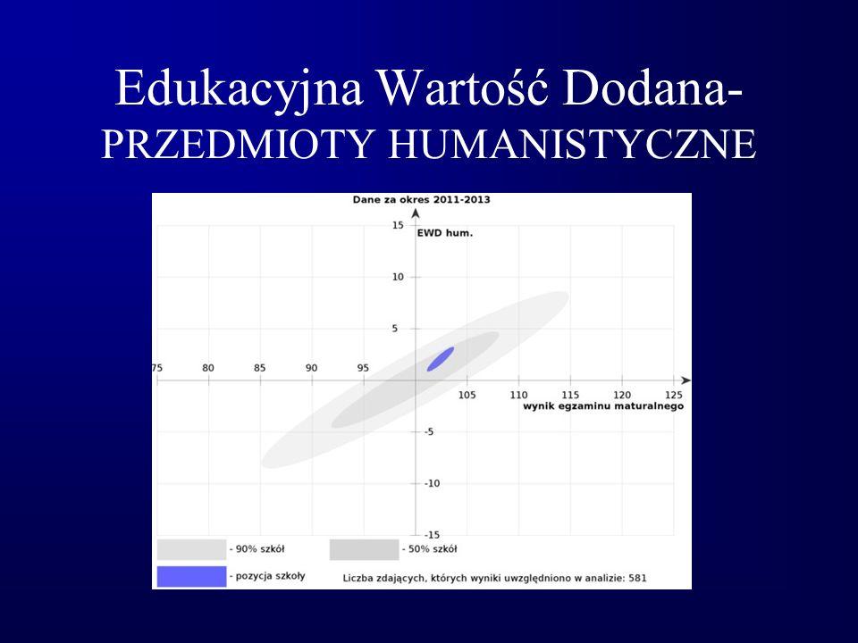 Edukacyjna Wartość Dodana- PRZEDMIOTY HUMANISTYCZNE