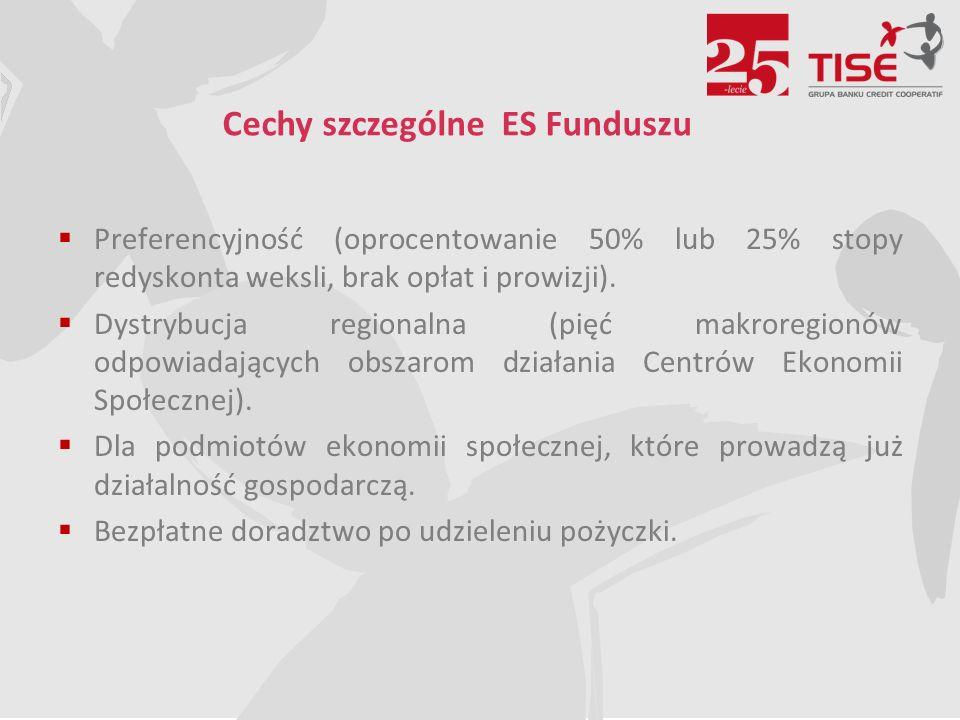  Preferencyjność (oprocentowanie 50% lub 25% stopy redyskonta weksli, brak opłat i prowizji).