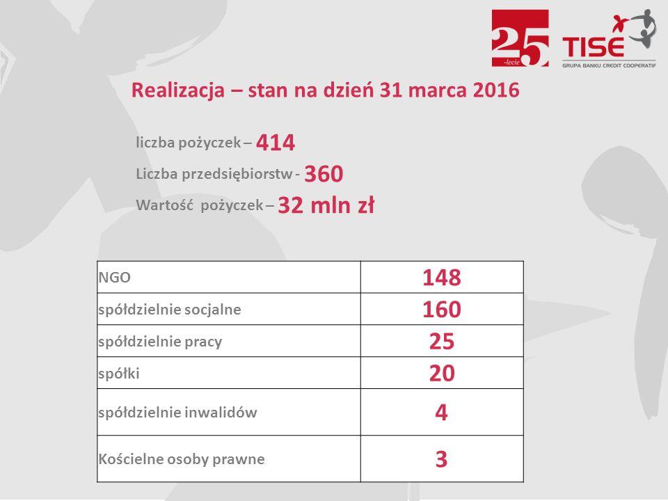 Realizacja – stan na dzień 31 marca 2016 liczba pożyczek – 414 Liczba przedsiębiorstw - 360 Wartość pożyczek – 32 mln zł NGO 148 spółdzielnie socjalne 160 spółdzielnie pracy 25 spółki 20 spółdzielnie inwalidów 4 Kościelne osoby prawne 3