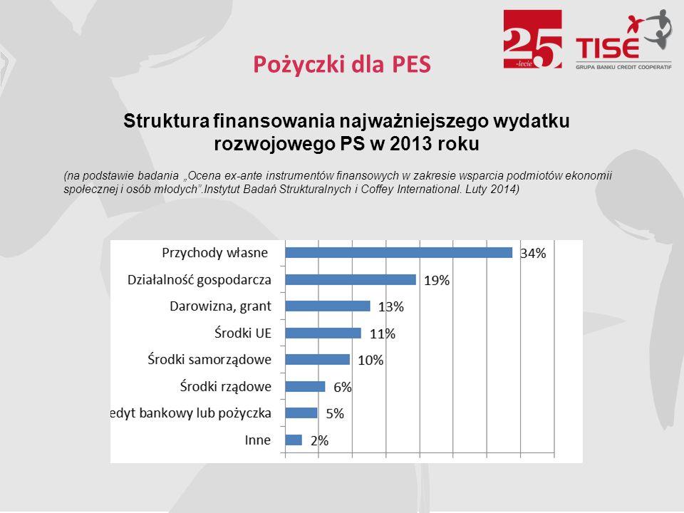 """Pożyczki dla PES Struktura finansowania najważniejszego wydatku rozwojowego PS w 2013 roku (na podstawie badania """"Ocena ex-ante instrumentów finansowych w zakresie wsparcia podmiotów ekonomii społecznej i osób młodych .Instytut Badań Strukturalnych i Coffey International."""