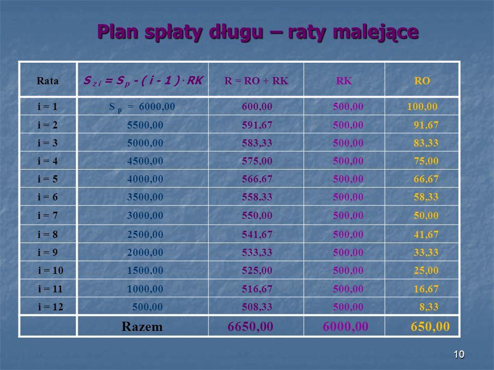Plan spłaty długu – raty malejące Rata S z i = S p - ( i - 1 ).