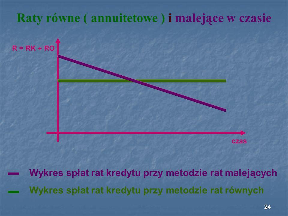 Raty równe ( annuitetowe ) i malejące w czasie czas R = RK + RO Wykres spłat rat kredytu przy metodzie rat malejących Wykres spłat rat kredytu przy metodzie rat równych 24