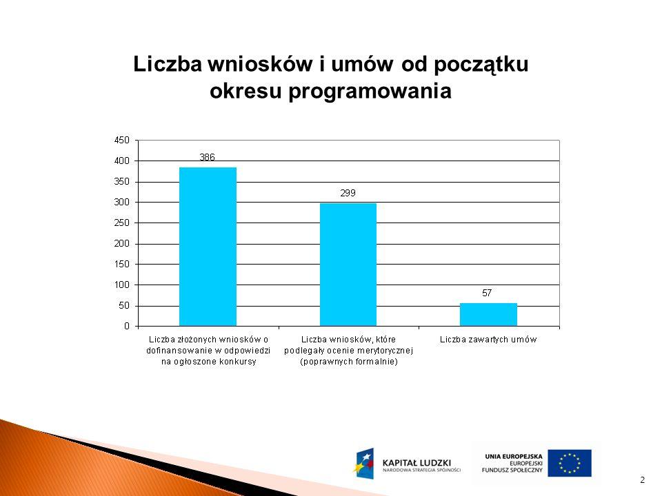 2 Liczba wniosków i umów od początku okresu programowania