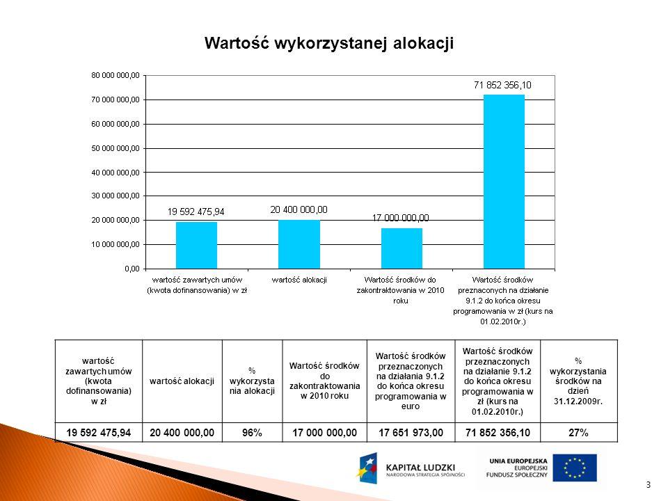 Planowany termin ogłoszenia konkursu 4 marca 2010 roku Typ konkursu konkurs zamknięty Alokacja 12 000 000,00 PLN 14
