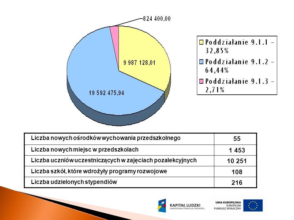 Liczba nowych ośrodków wychowania przedszkolnego 55 Liczba nowych miejsc w przedszkolach 1 453 Liczba uczniów uczestniczących w zajęciach pozalekcyjnych 10 251 Liczba szkół, które wdrożyły programy rozwojowe 108 Liczba udzielonych stypendiów 216