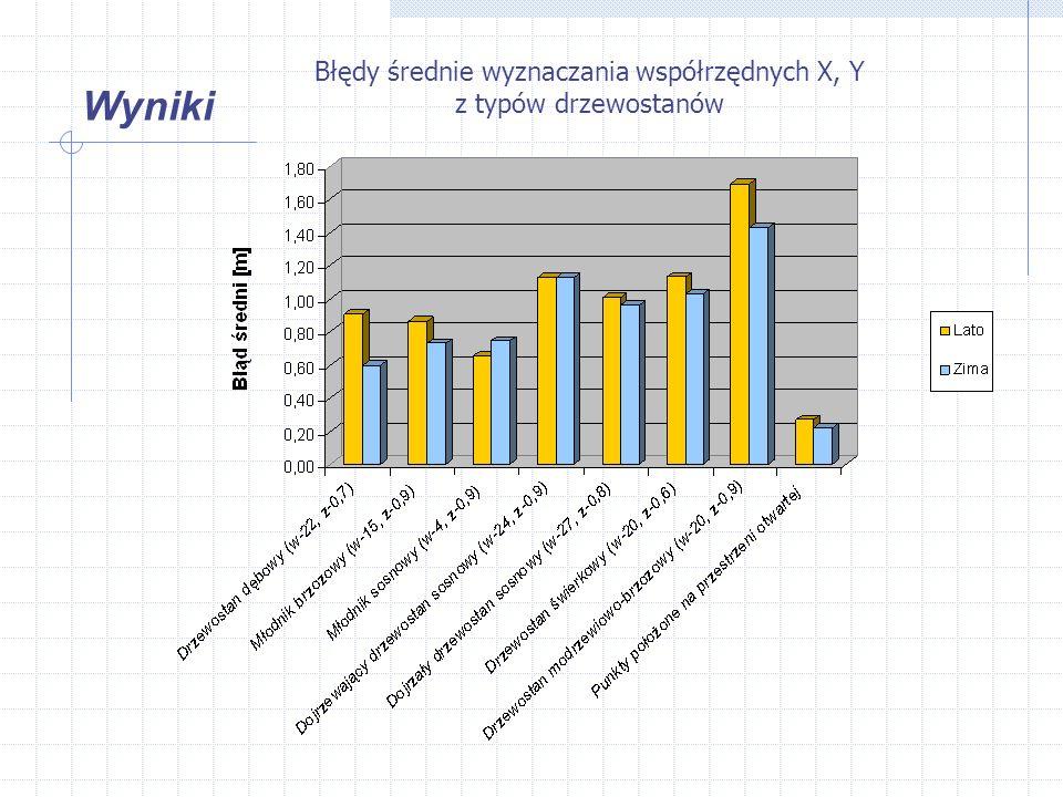 Wyniki Błędy średnie wyznaczania współrzędnych X, Y z typów drzewostanów
