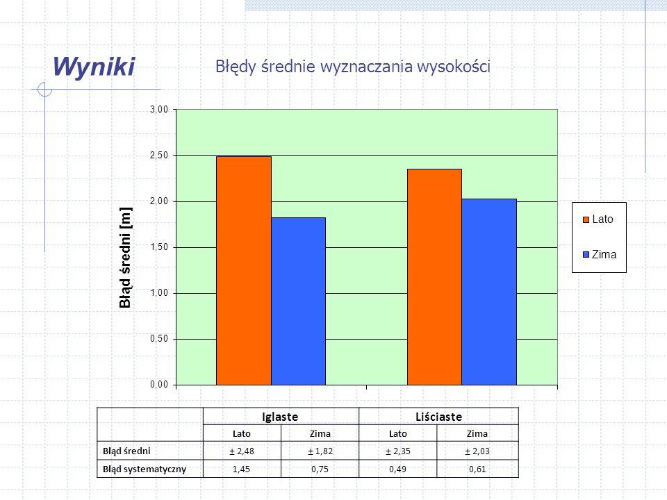 Wyniki IglasteLiściaste LatoZimaLatoZima Błąd średni± 2,48± 1,82± 2,35± 2,03 Błąd systematyczny1,450,750,490,61 Błędy średnie wyznaczania wysokości