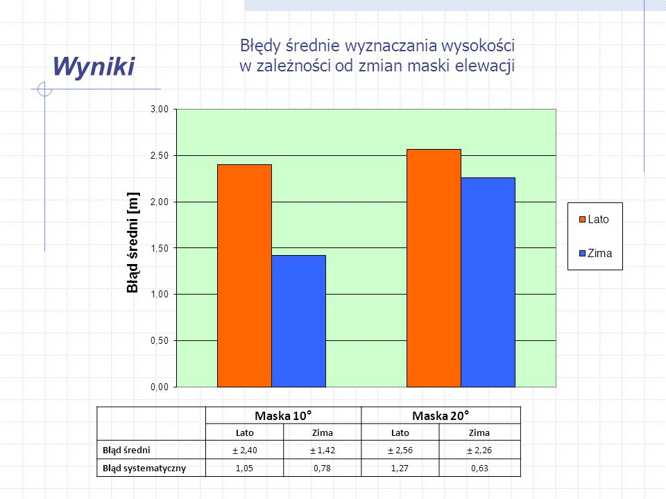 Wyniki Błędy średnie wyznaczania wysokości w zależności od zmian maski elewacji Maska 10°Maska 20° LatoZimaLatoZima Błąd średni± 2,40± 1,42± 2,56± 2,26 Błąd systematyczny1,050,781,270,63