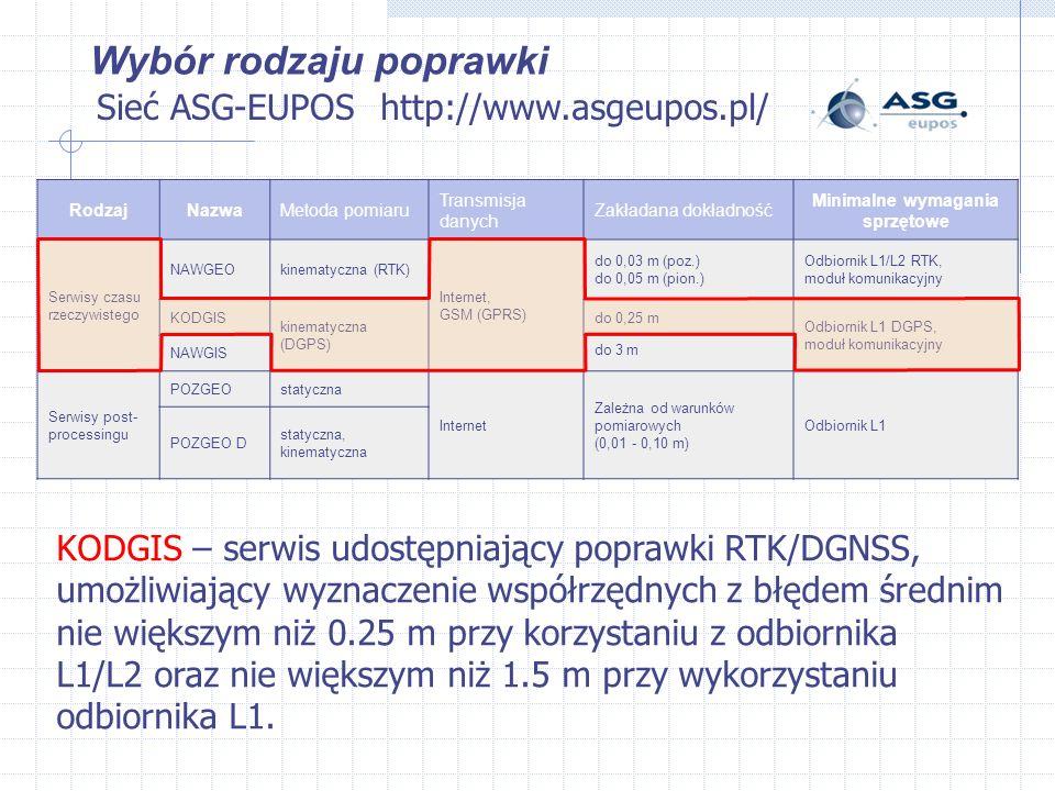 Sieć ASG-EUPOS Wybór rodzaju poprawki http://www.asgeupos.pl/ KODGIS – serwis udostępniający poprawki RTK/DGNSS, umożliwiający wyznaczenie współrzędnych z błędem średnim nie większym niż 0.25 m przy korzystaniu z odbiornika L1/L2 oraz nie większym niż 1.5 m przy wykorzystaniu odbiornika L1.