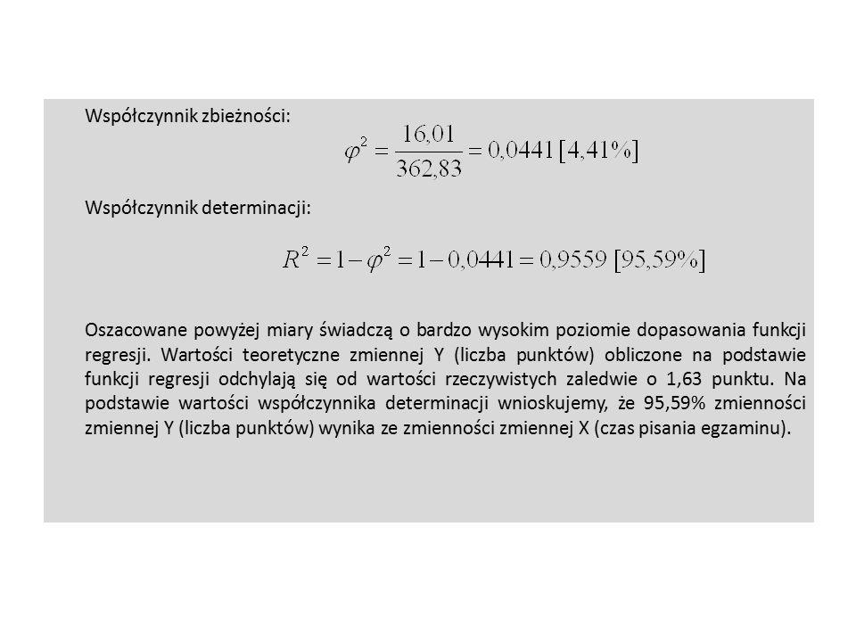 Współczynnik zbieżności: Współczynnik determinacji: Oszacowane powyżej miary świadczą o bardzo wysokim poziomie dopasowania funkcji regresji.