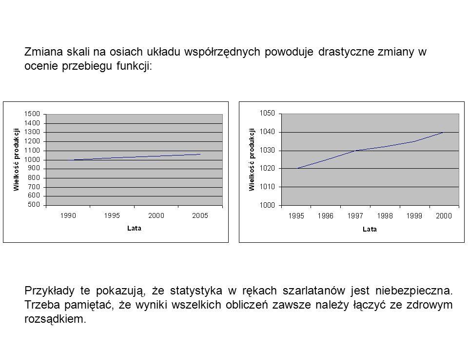 Zmiana skali na osiach układu współrzędnych powoduje drastyczne zmiany w ocenie przebiegu funkcji: Przykłady te pokazują, że statystyka w rękach szarlatanów jest niebezpieczna.
