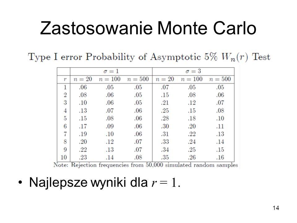 14 Zastosowanie Monte Carlo Najlepsze wyniki dla r = 1.