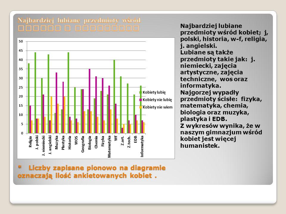 * Liczby zapisane pionowo na diagramie oznaczają ilość ankietowanych kobiet.