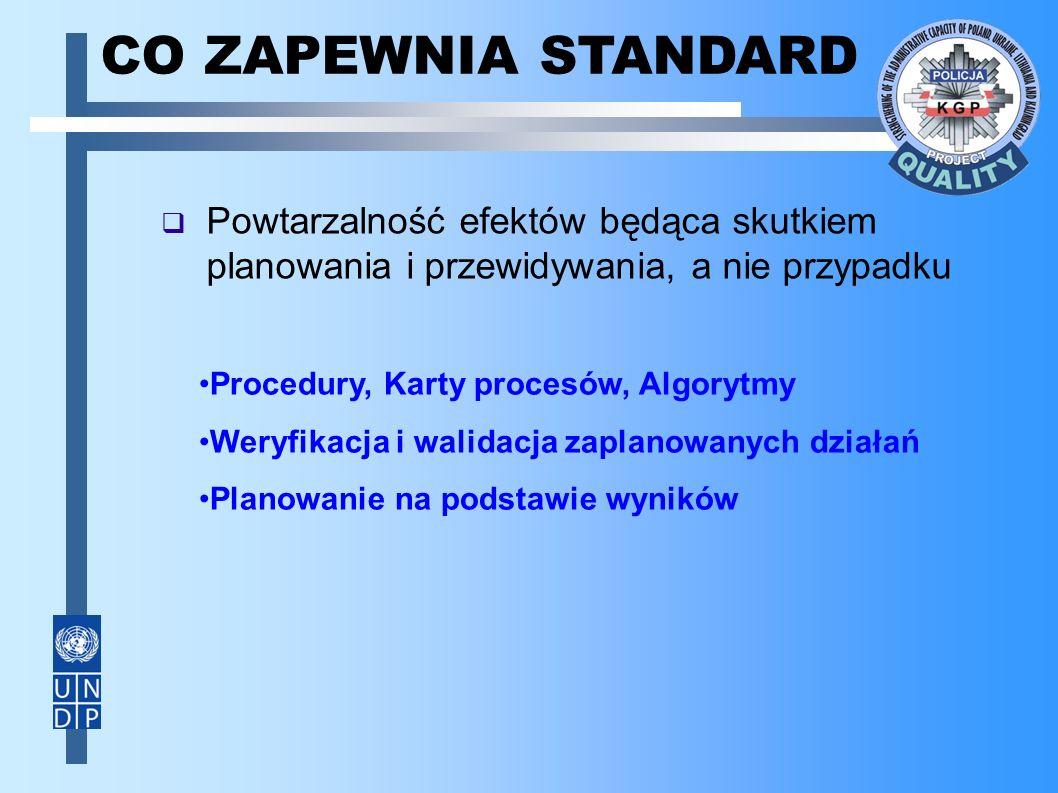  Powtarzalność efektów będąca skutkiem planowania i przewidywania, a nie przypadku CO ZAPEWNIA STANDARD Procedury, Karty procesów, Algorytmy Weryfikacja i walidacja zaplanowanych działań Planowanie na podstawie wyników