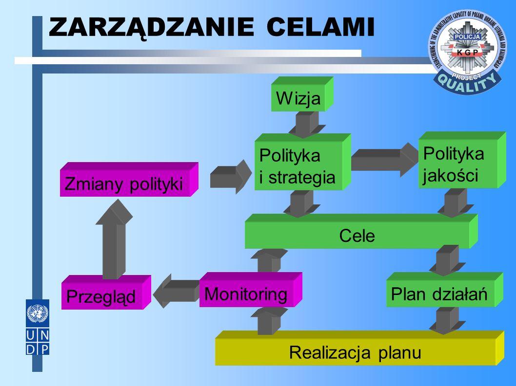 Cele Realizacja planu Plan działań Polityka i strategia Przegląd Wizja Monitoring Zmiany polityki Polityka jakości ZARZĄDZANIE CELAMI