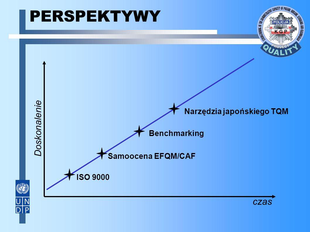 ISO 9000 Samoocena EFQM/CAF Benchmarking Narzędzia japońskiego TQM Doskonalenie czas PERSPEKTYWY