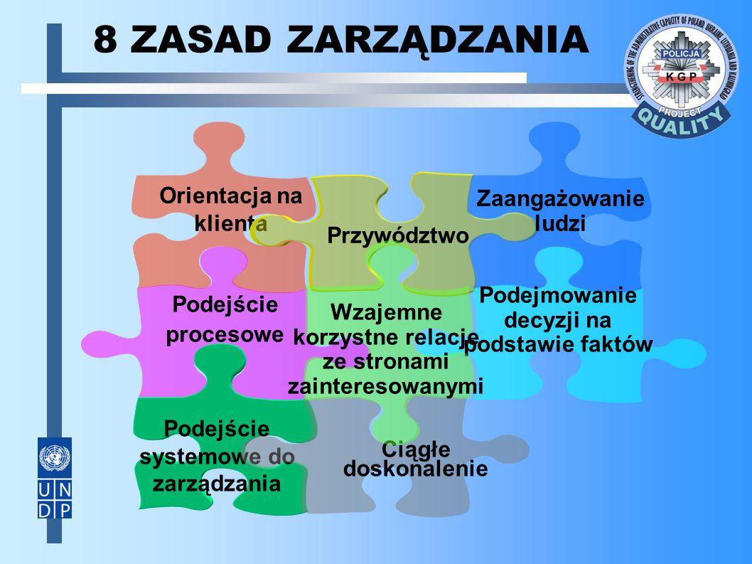 Orientacja na klienta Przywództwo Zaangażowanie ludzi Podejście procesowe Podejście systemowe do zarządzania Ciągłe doskonalenie Podejmowanie decyzji na podstawie faktów Wzajemne korzystne relacje ze stronami zainteresowanymi 8 ZASAD ZARZĄDZANIA