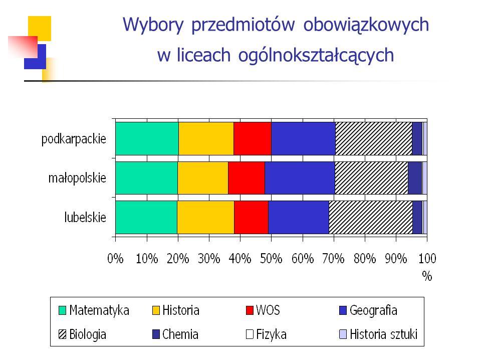 Wybory przedmiotów obowiązkowych w liceach ogólnokształcących