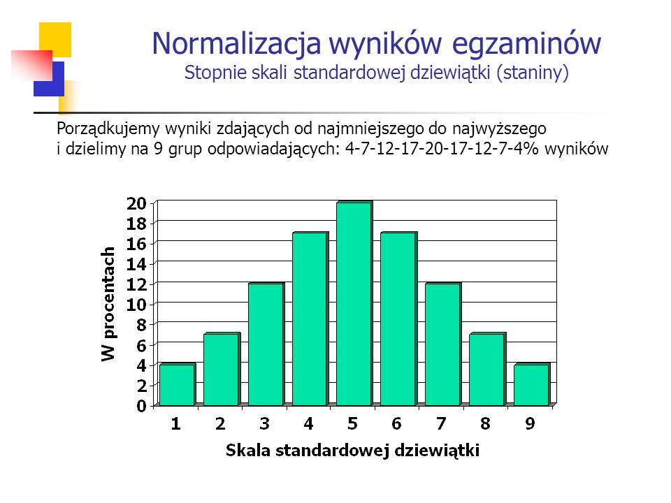 Normalizacja wyników egzaminów Stopnie skali standardowej dziewiątki (staniny) Porządkujemy wyniki zdających od najmniejszego do najwyższego i dzielimy na 9 grup odpowiadających: 4-7-12-17-20-17-12-7-4% wyników