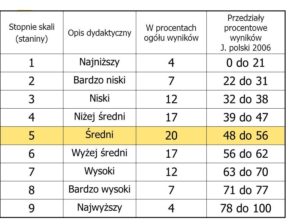 Stopnie skali (staniny) Opis dydaktyczny W procentach ogółu wyników Przedziały procentowe wyników J.