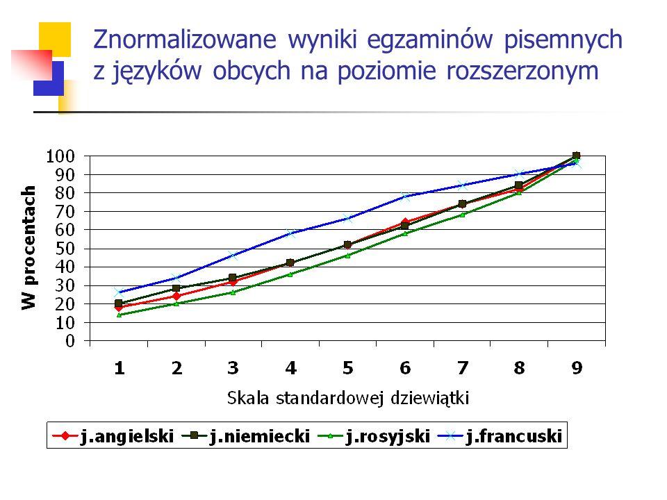 Znormalizowane wyniki egzaminów pisemnych z języków obcych na poziomie rozszerzonym