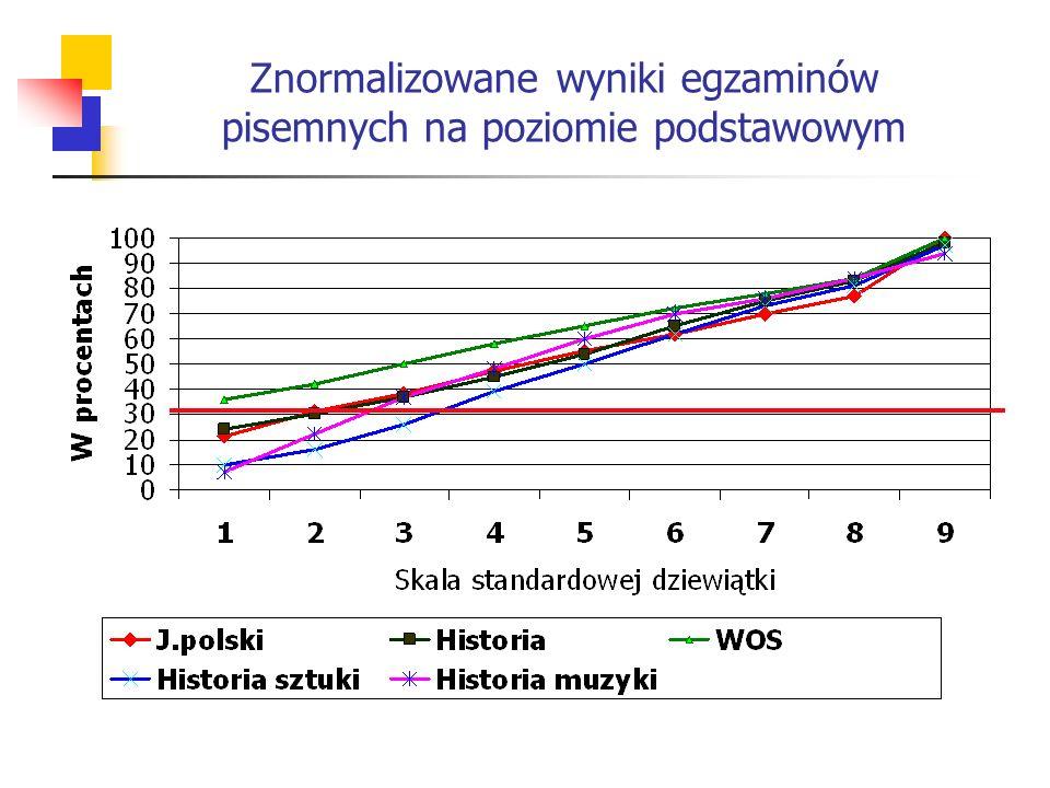 Znormalizowane wyniki egzaminów pisemnych na poziomie podstawowym