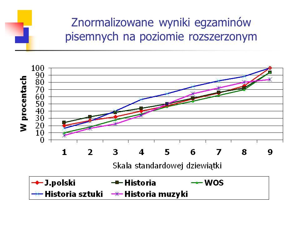 Znormalizowane wyniki egzaminów pisemnych na poziomie rozszerzonym