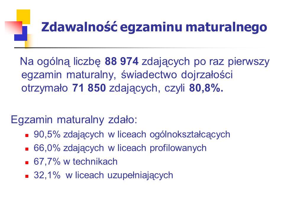 Zdawalność egzaminu maturalnego Na ogólną liczbę 88 974 zdających po raz pierwszy egzamin maturalny, świadectwo dojrzałości otrzymało 71 850 zdających, czyli 80,8%.