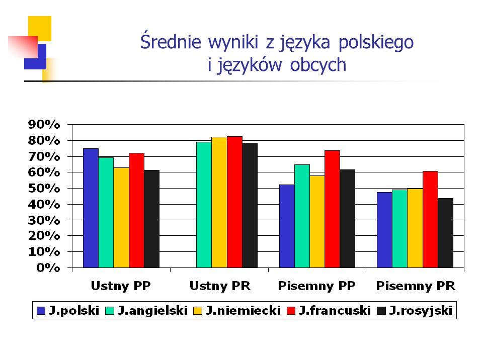 Średnie wyniki z języka polskiego i języków obcych