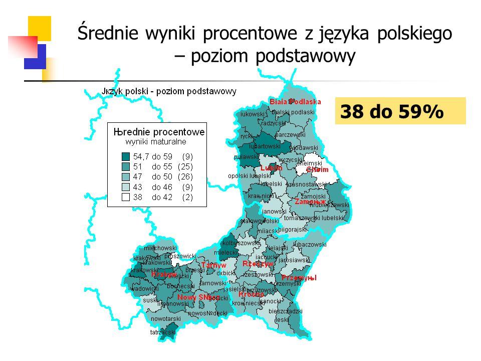 Średnie wyniki procentowe z języka polskiego – poziom podstawowy 38 do 59%