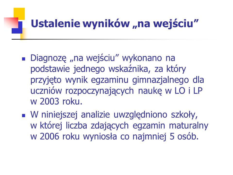 """Ustalenie wyników """"na wejściu Diagnozę """"na wejściu wykonano na podstawie jednego wskaźnika, za który przyjęto wynik egzaminu gimnazjalnego dla uczniów rozpoczynających naukę w LO i LP w 2003 roku."""