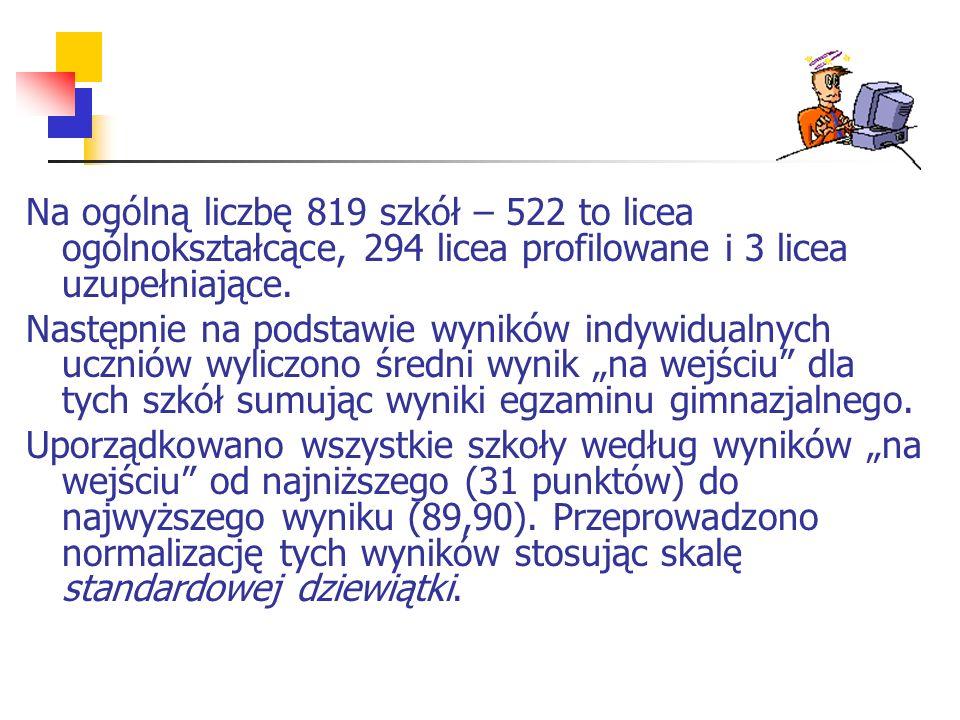 Na ogólną liczbę 819 szkół – 522 to licea ogólnokształcące, 294 licea profilowane i 3 licea uzupełniające.