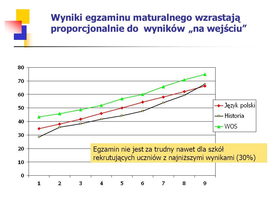 """Wyniki egzaminu maturalnego wzrastają proporcjonalnie do wyników """"na wejściu Egzamin nie jest za trudny nawet dla szkół rekrutujących uczniów z najniższymi wynikami (30%)"""