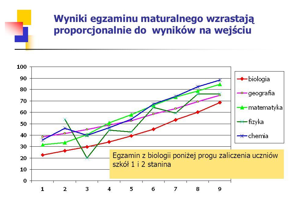 Wyniki egzaminu maturalnego wzrastają proporcjonalnie do wyników na wejściu Egzamin z biologii poniżej progu zaliczenia uczniów szkół 1 i 2 stanina
