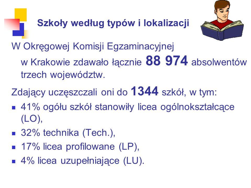 Szkoły według typów i lokalizacji W Okręgowej Komisji Egzaminacyjnej w Krakowie zdawało łącznie 88 974 absolwentów trzech województw.