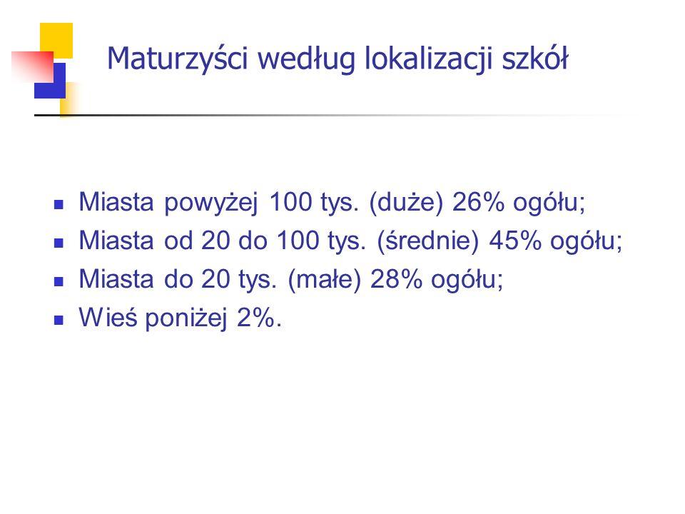 Maturzyści według lokalizacji szkół Miasta powyżej 100 tys.